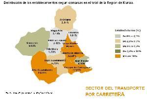 03298a1be1 Productos y servicios. Sector del transporte en la Región de Murcia.  Fuente: Panel Empresarial de la Región