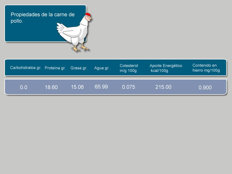 Información nutricional [Pollo]